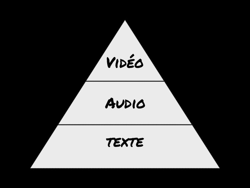 La pyramide du contenu