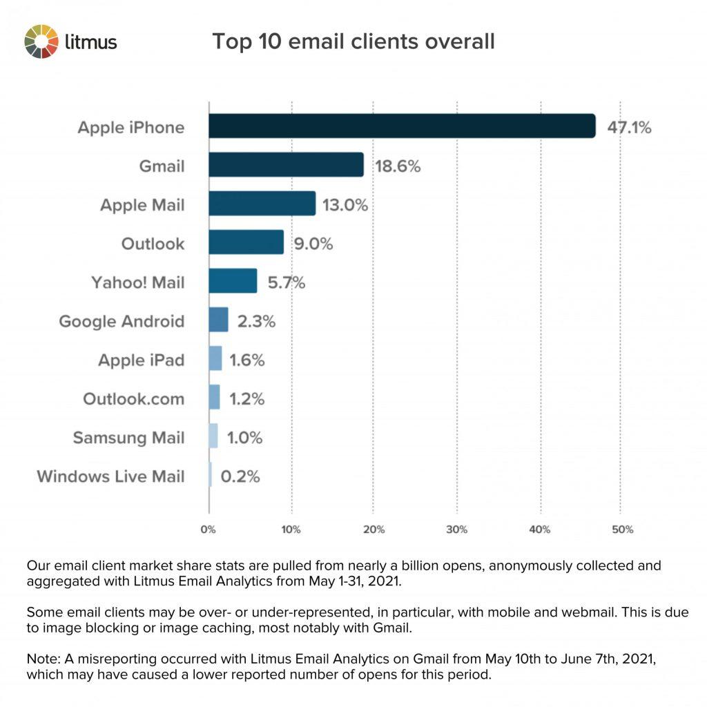 Utilisation des clients email